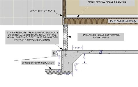 Types Of Home Foundations by Frost Protection On Monolithic Slab Construction
