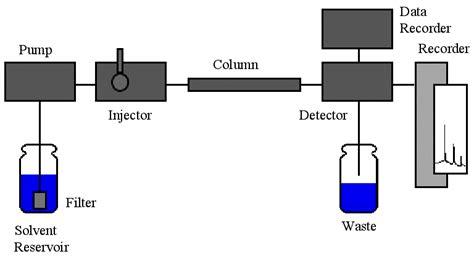 high performance liquid chromatography diagram science info world high performance liquid chromatography