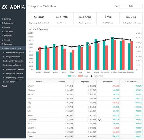 cash flow management format complete business finance management template adnia