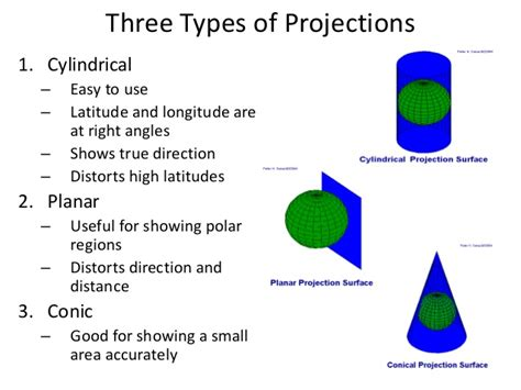 What Mba Concentration Has The Best Projection For Growth Potential by Map Projections Types Term Paper Help