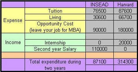 Harvard Mba Salary After 5 Years by Graphotatic Insead Vs Harvard