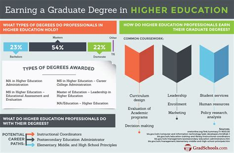 Is Master S Or Mba Higher by Masters In Higher Education Ma Med Msed Higher Ed Degrees