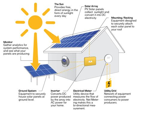 solar panels how they work diagram how does a solar panel work diagram hairstyle 2013