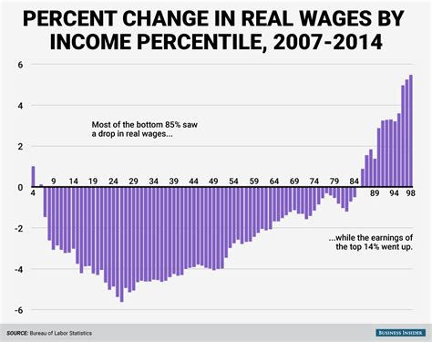 wage income change in real wages by income percentile business insider