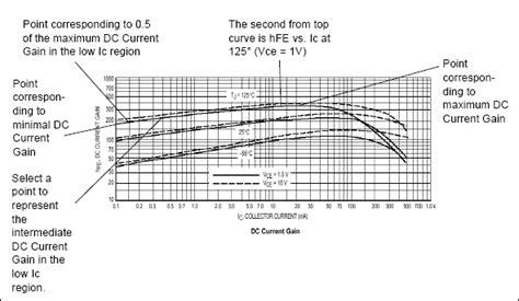 bipolar transistor gain vs temperature multisim help national instruments