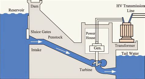 layout of hydro power plant pdf hydroelectric dam diagram www pixshark com images