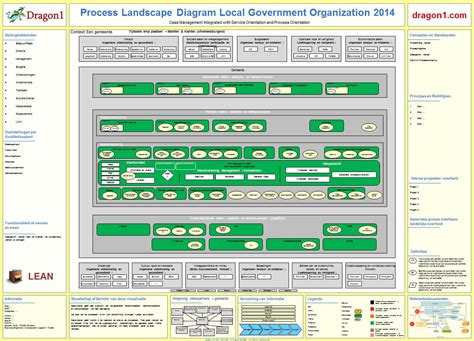 how to create a process landscape diagram dragon1