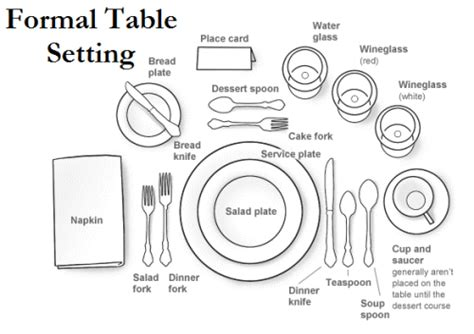 table setting diagrams practically organized december 2013