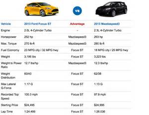 Ford St Specs 2013 Ford Focus St Vs Mazdaspeed3 Performance Specs