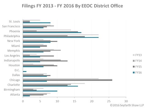 eeoc classification codes 2016 the clock has struck 12 on the eeoc fiscal year end