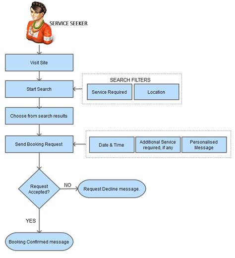 process flow diagram website wiring diagram