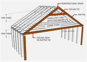 Roof Joist Mastering Roof Inspections Roof Framing Part 1 Internachi