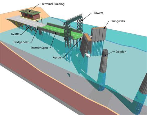 boat slip vs mooring wsdot project sr 20 spur orcas ferry terminal