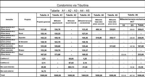 come calcolare i millesimi di un appartamento tabelle millesimali e regolamento di condominio
