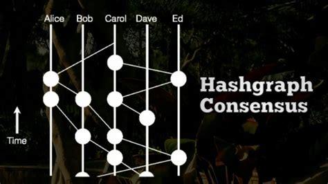bitconnect vs bitcoin bitcoin vs hashgraph youtube