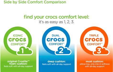 what is comfort level crocs swiftwater wave at zappos com