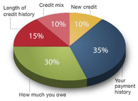 fico's 5 factors breakdown: credit score components