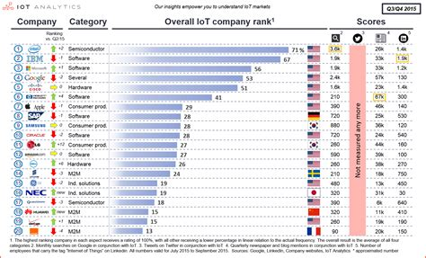 Top Mba Rankings 2015 Asia by Leading Iot Firms 4 Us Companies On Top Q4 2015 Update