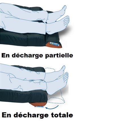Fond De Lit by Achat Talonniere Fond De Lit Systam Pour D 233 Charge Totale