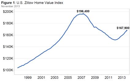 national home values title tracks news from the world