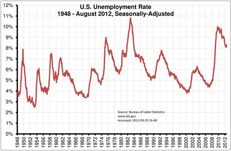 Rate Of U S Unemployment Rate Jan 1948 Aug 2012 Econographics
