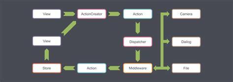 design pattern qml github benlau quickflux a flux implementation for qml