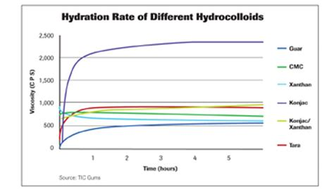 xanthan hydration stabilization and formulation science 2013 01 10