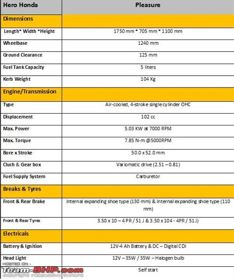 honda pleasure technical specifications feature