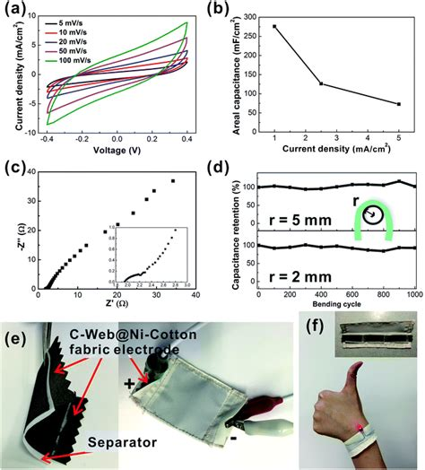 impedance in supercapacitor one step electrospinning of carbon nanowebs on metallic textiles for high capacitance