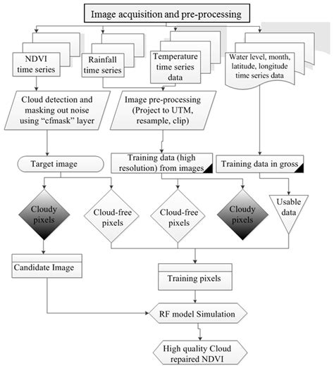ork flowchart ork flowchart 28 images ork flowchart just for laughs