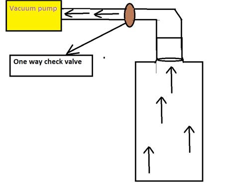 Pressure Inside A Vacuum Pressure Inside A Vacuum 28 Images Zng Series Vacuum