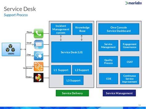 mar help desk marlabs capabilities overview it service desk