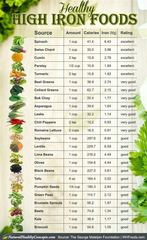 printable iron rich foods list best 25 foods with high iron ideas on pinterest vegan