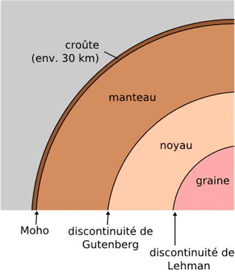 la structure de la terre structure et