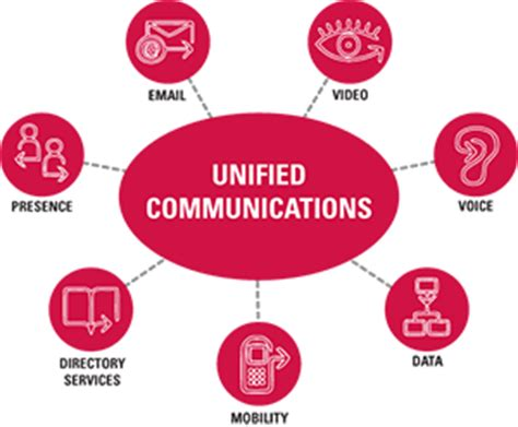 unified communications | annodata
