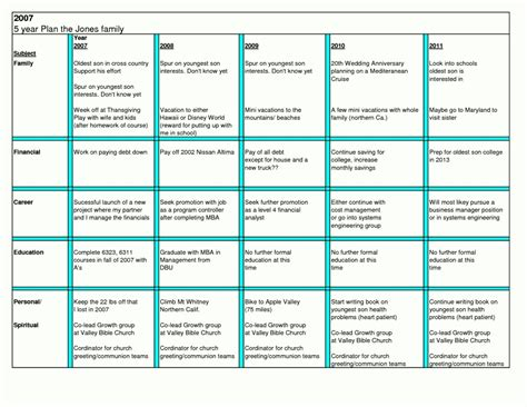 5 year plan template create a five year plan pictures to pin on