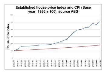 australian property bubble wikipedia