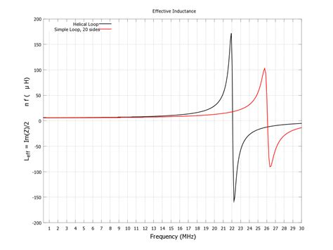 what is the effective inductance leff of the inductors 1 and 2 in the circuit heliax loop antenna