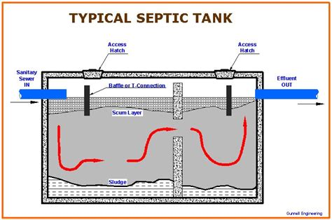 septic tank design for home baker plumbing heating and gas