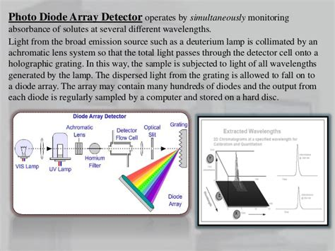 use of diode array detector detectors used in hplc