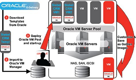oracle vm templates how to deploy and manage a cloud with oracle vm