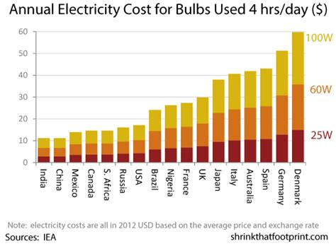 how much should you pay for leds and cfl bulbs the