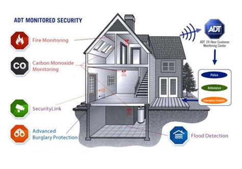home alarm companies in sacramento security guards companies