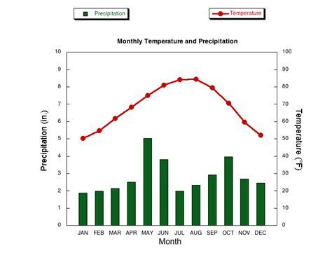 austin tx weather averages march