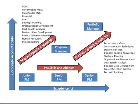 Mba Construction Career Lath by From Project To Program To Portfolio