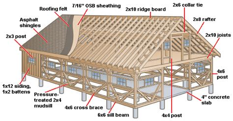 How To Build A Pole Shed Step By Step by How To Build A Barn Tack Barn Plans And Construction