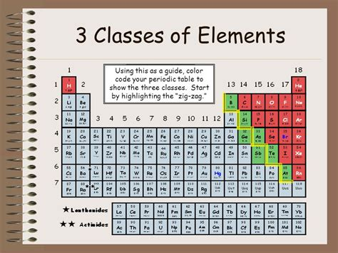 periodic table of elements colors the periodic table of elements ppt