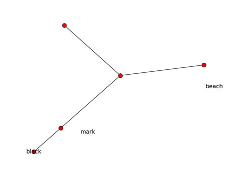 networkx plot layout python plotting networkx graph node labels adjacent to