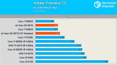 adobe premiere pro quad core core count vs clock speed which one is for video