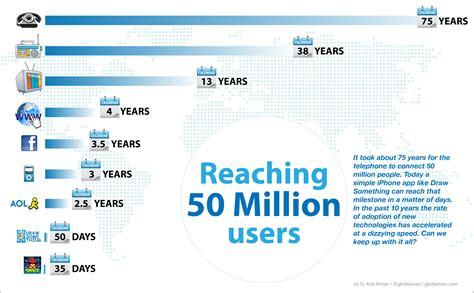 How Many Years Does It Take To Get Your Mba by How Does It Take To Get To 50 Million Users 100